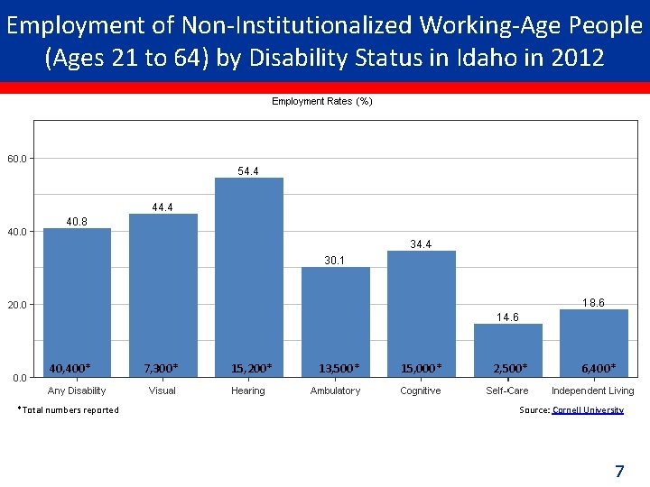 Employment of Non-Institutionalized Working-Age People (Ages 21 to 64) by Disability Status in Idaho
