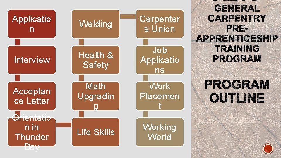 Applicatio n Welding Carpenter s Union Interview Health & Safety Job Applicatio ns Acceptan