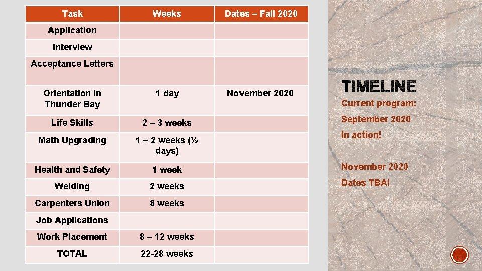 Task Weeks Dates – Fall 2020 Orientation in Thunder Bay 1 day November 2020