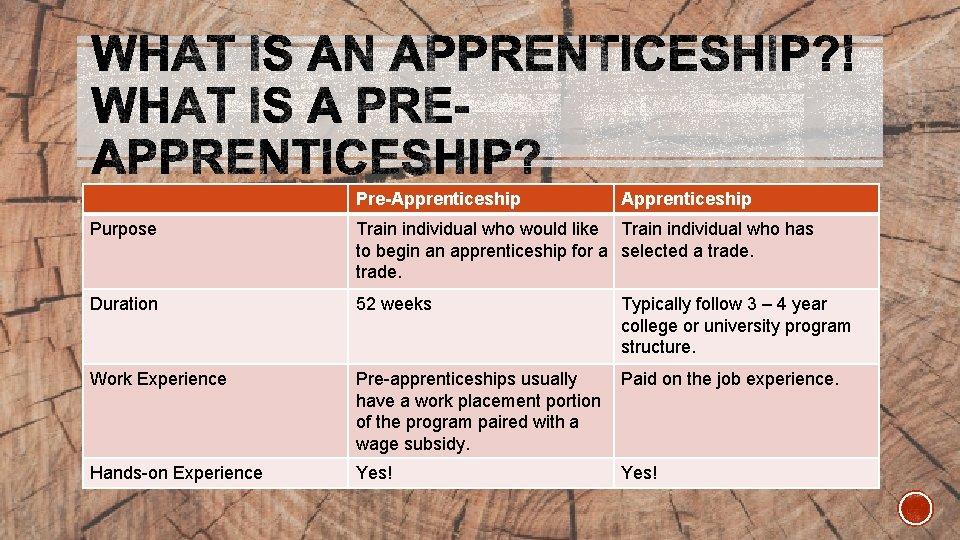 Pre-Apprenticeship Purpose Train individual who would like Train individual who has to begin an