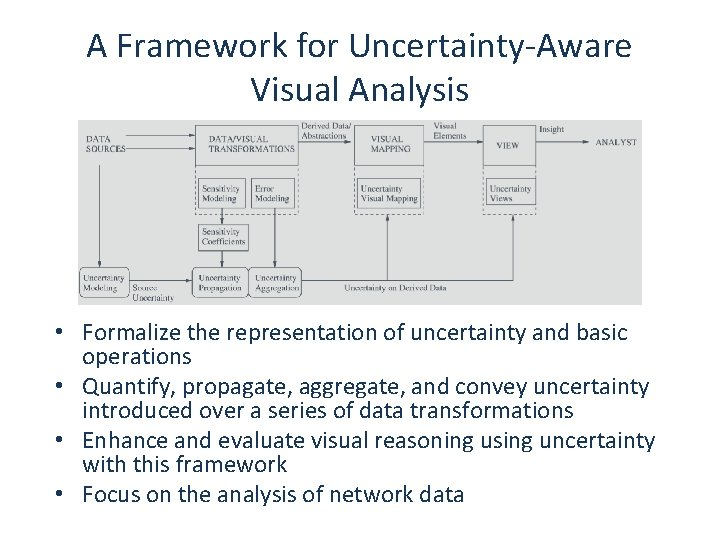 A Framework for Uncertainty-Aware Visual Analysis • Formalize the representation of uncertainty and basic