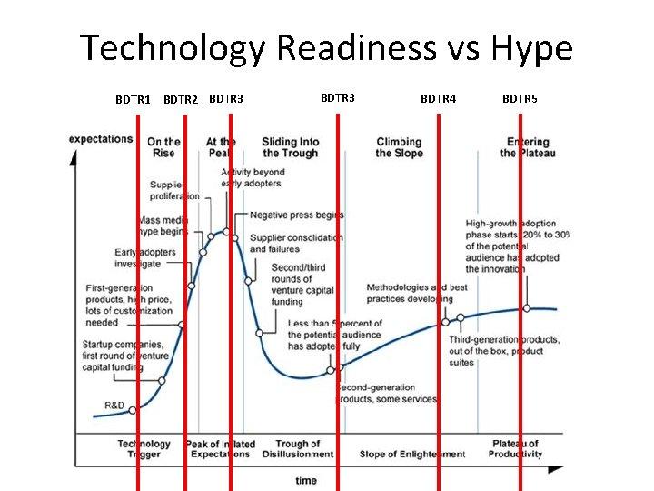 Technology Readiness vs Hype BDTR 1 BDTR 2 BDTR 3 BDTR 4 BDTR 5