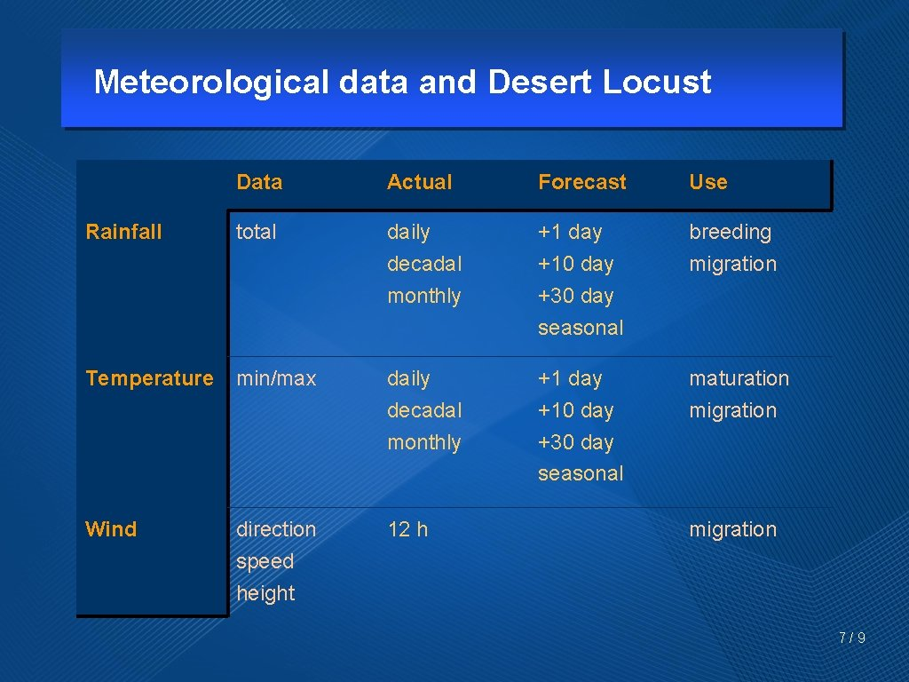 Meteorological data and Desert Locust Data Actual Forecast Use Rainfall total daily decadal monthly