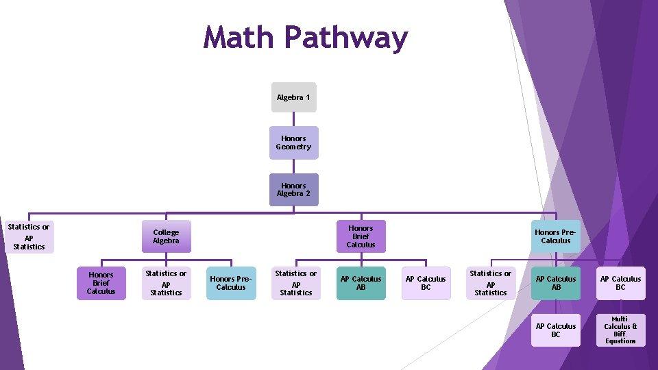 Math Pathway Algebra 1 Honors Geometry Honors Algebra 2 Statistics or AP Statistics Honors