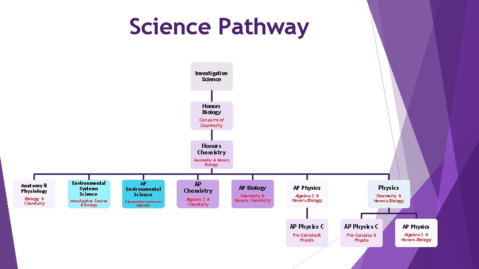 Science Pathway Investigative Science Honors Biology Concurrent Geometry Honors Chemistry Geometry & Honors Biology