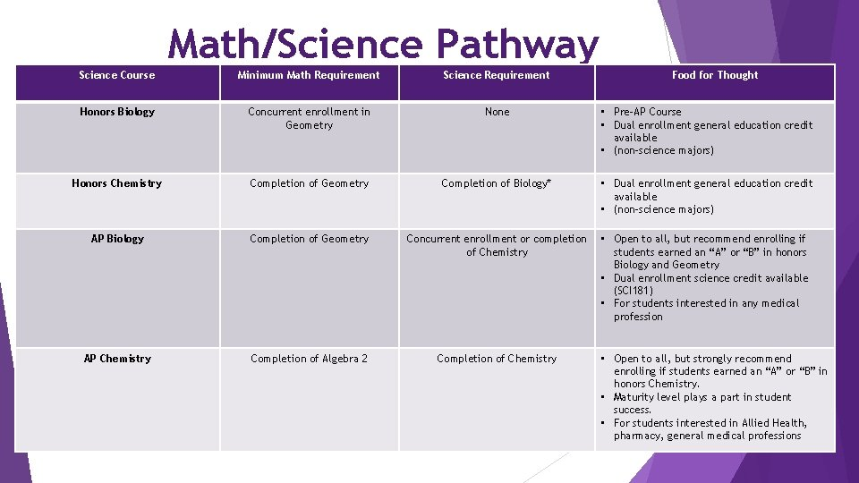Math/Science Pathway Science Course Minimum Math Requirement Science Requirement Food for Thought Honors Biology