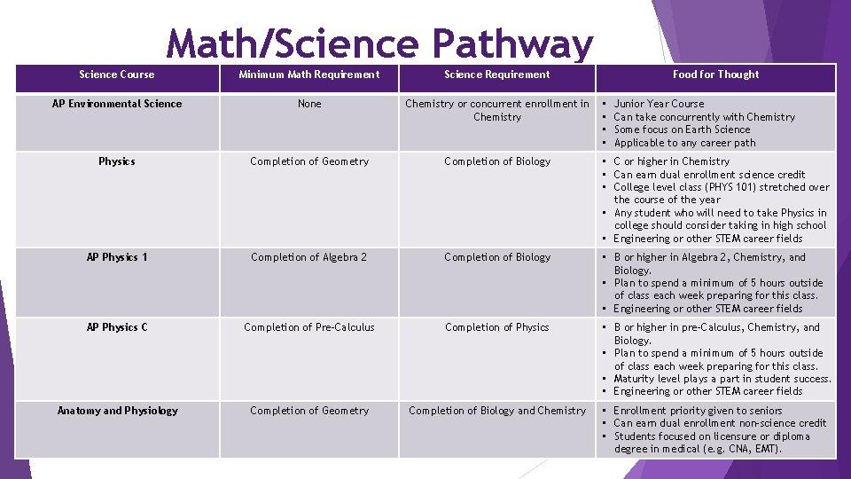 Math/Science Pathway Science Course Minimum Math Requirement Science Requirement Food for Thought AP Environmental