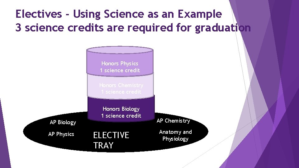 Electives - Using Science as an Example 3 science credits are required for graduation