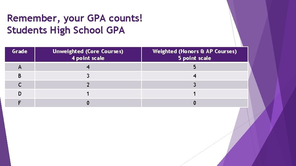 Remember, your GPA counts! Students High School GPA Grade Unweighted (Core Courses) 4 point