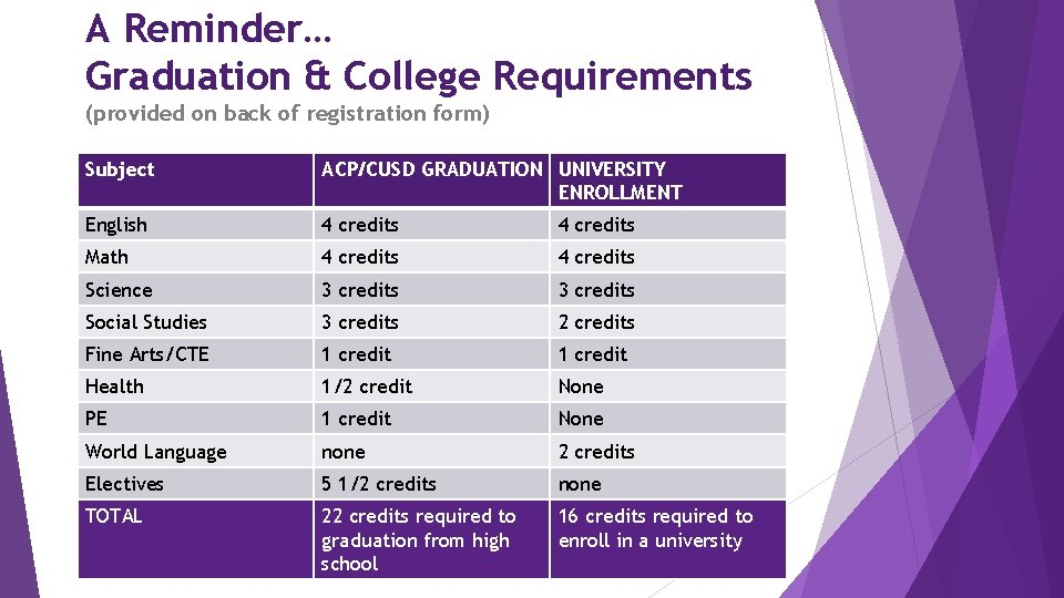 A Reminder… Graduation & College Requirements (provided on back of registration form) Subject ACP/CUSD