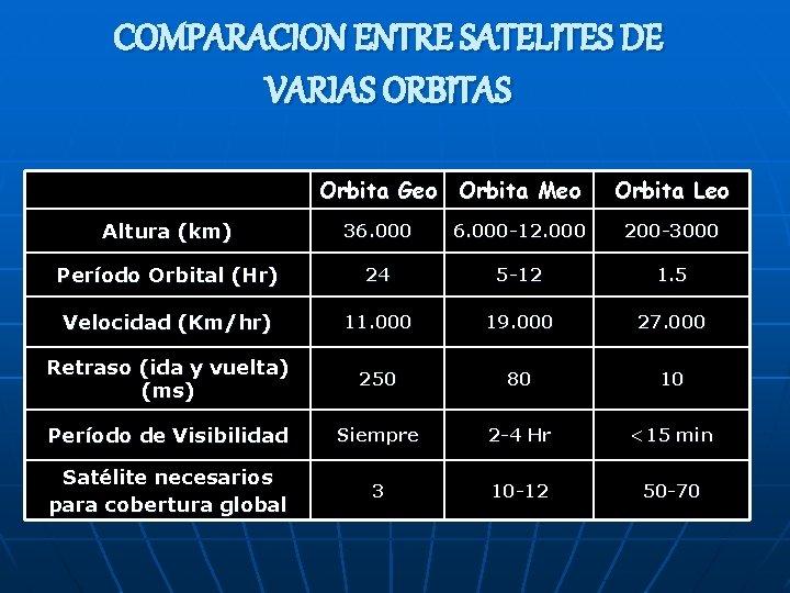 COMPARACION ENTRE SATELITES DE VARIAS ORBITAS Orbita Geo Orbita Meo Orbita Leo Altura (km)