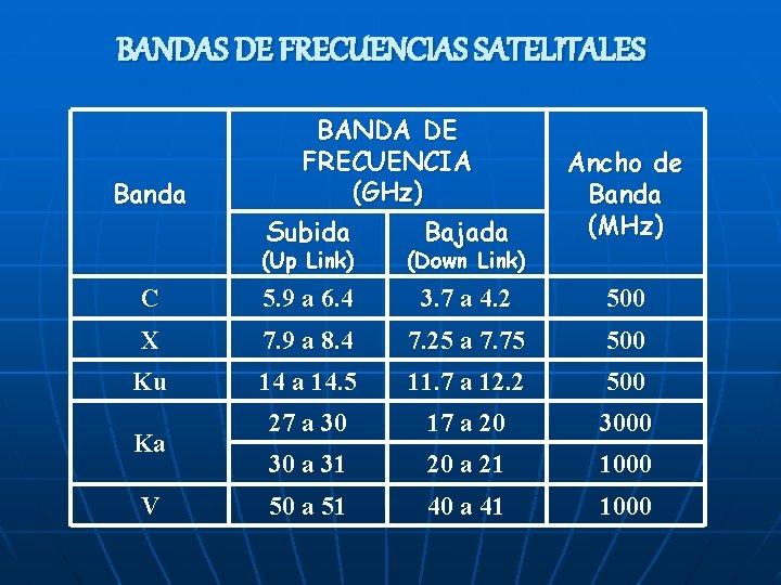 BANDAS DE FRECUENCIAS SATELITALES Banda BANDA DE FRECUENCIA (GHz) Subida Bajada Ancho de Banda