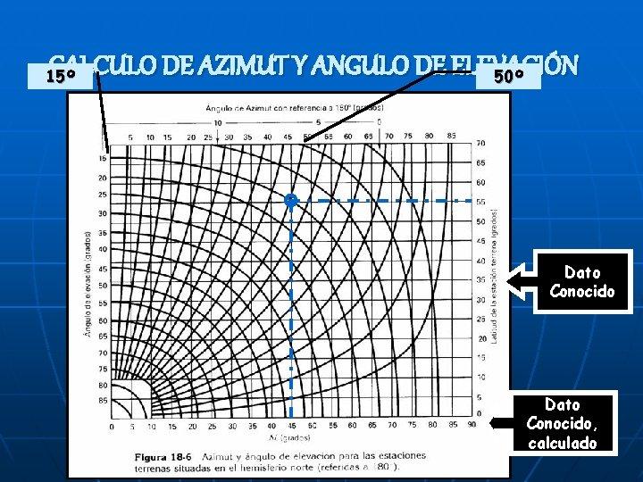 CALCULO DE AZIMUT Y ANGULO DE ELEVACIÓN 50º 15º Dato Conocido, calculado