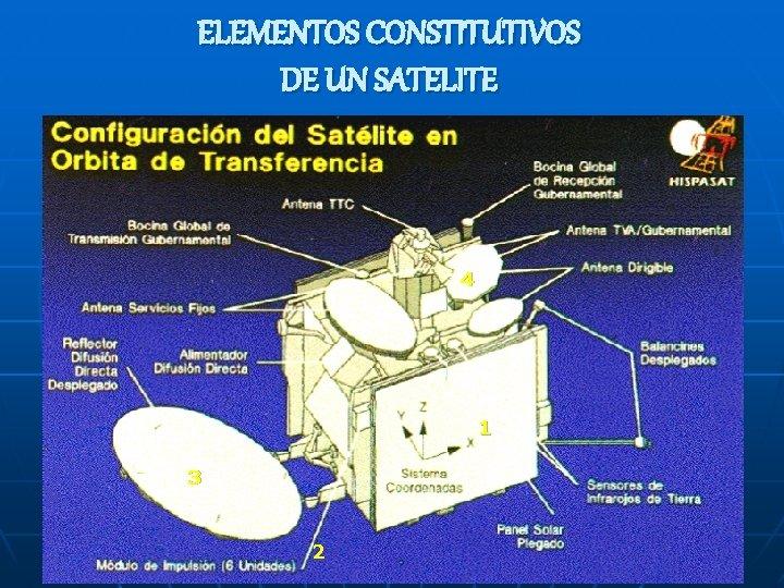 ELEMENTOS CONSTITUTIVOS DE UN SATELITE Subsistemas de un satélite Un satélite generalmente se diseña