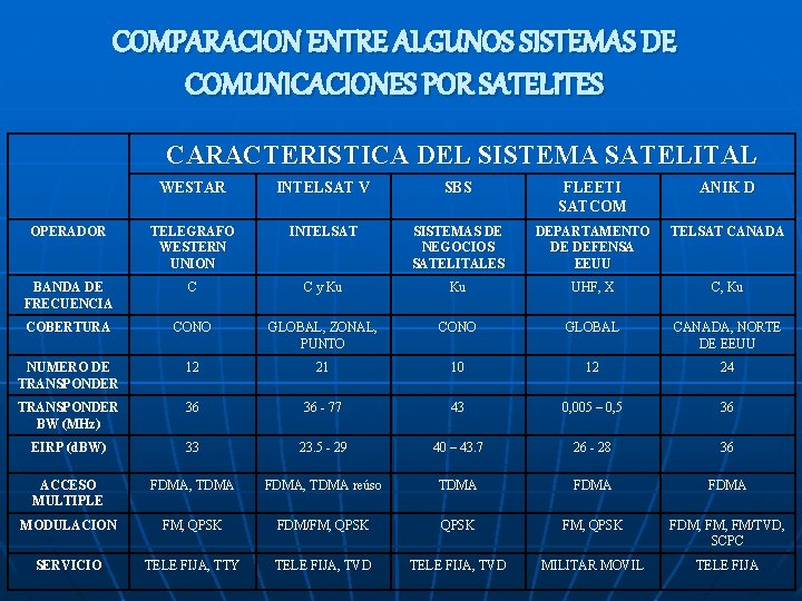 COMPARACION ENTRE ALGUNOS SISTEMAS DE COMUNICACIONES POR SATELITES CARACTERISTICA DEL SISTEMA SATELITAL WESTAR INTELSAT