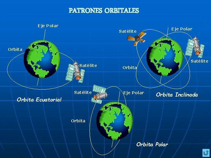 PATRONES ORBITALES Eje Polar Satélite Orbita Ecuatorial Satélite Orbita Eje Polar Orbita Inclinada Orbita