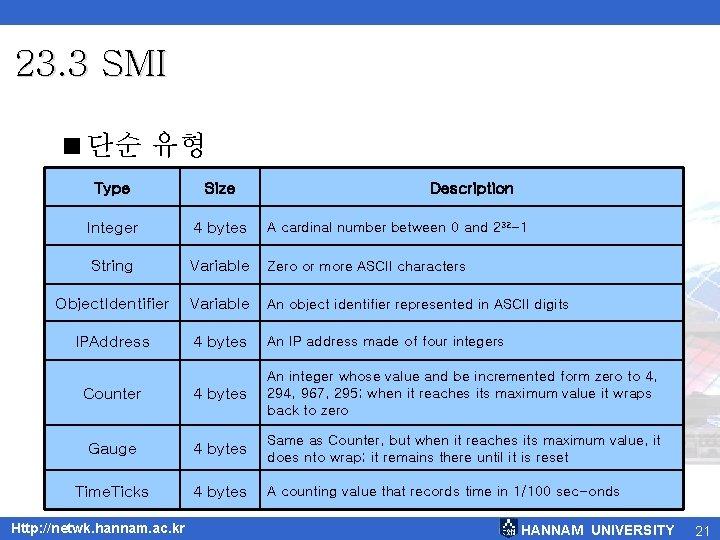 23. 3 SMI <단순 유형 Type Size Integer 4 bytes A cardinal number between