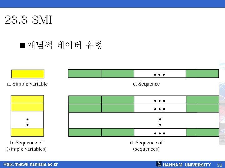 23. 3 SMI <개념적 데이터 유형 Http: //netwk. hannam. ac. kr HANNAM UNIVERSITY 23