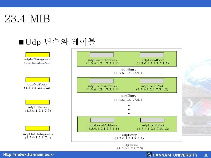 23. 4 MIB <Udp 변수와 테이블 Http: //netwk. hannam. ac. kr HANNAM UNIVERSITY 38