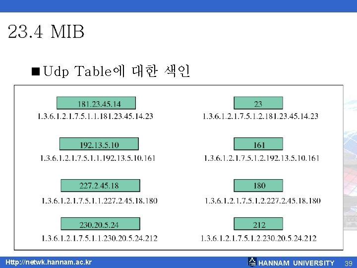 23. 4 MIB <Udp Table에 대한 색인 Http: //netwk. hannam. ac. kr HANNAM UNIVERSITY