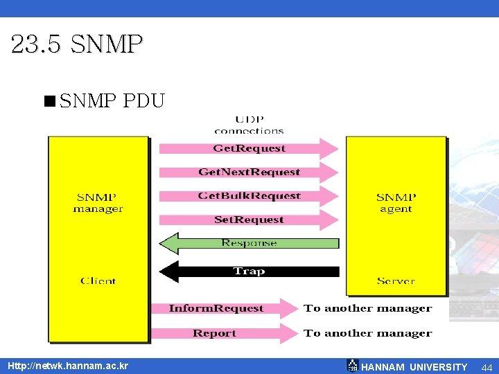 23. 5 SNMP <SNMP PDU Http: //netwk. hannam. ac. kr HANNAM UNIVERSITY 44