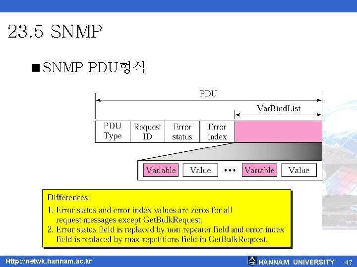23. 5 SNMP <SNMP PDU형식 Http: //netwk. hannam. ac. kr HANNAM UNIVERSITY 47