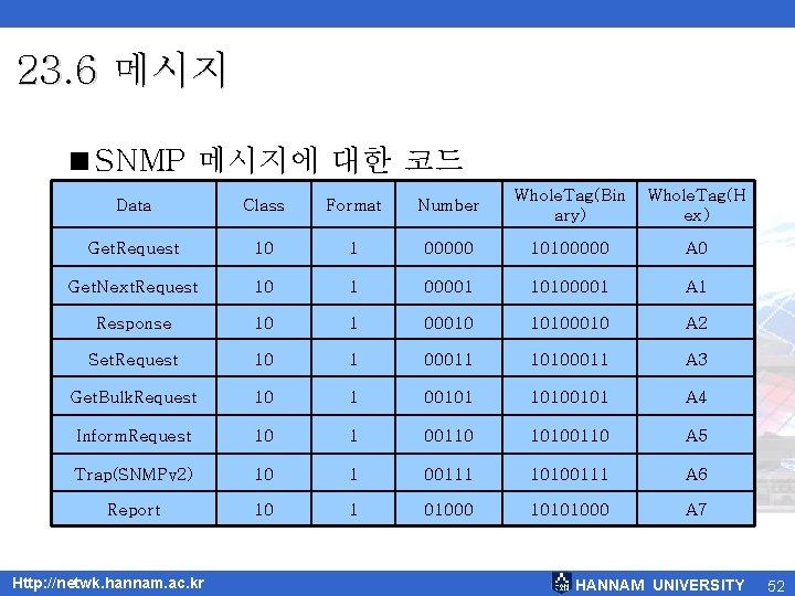 23. 6 메시지 <SNMP 메시지에 대한 코드 Data Class Format Number Whole. Tag(Bin ary)