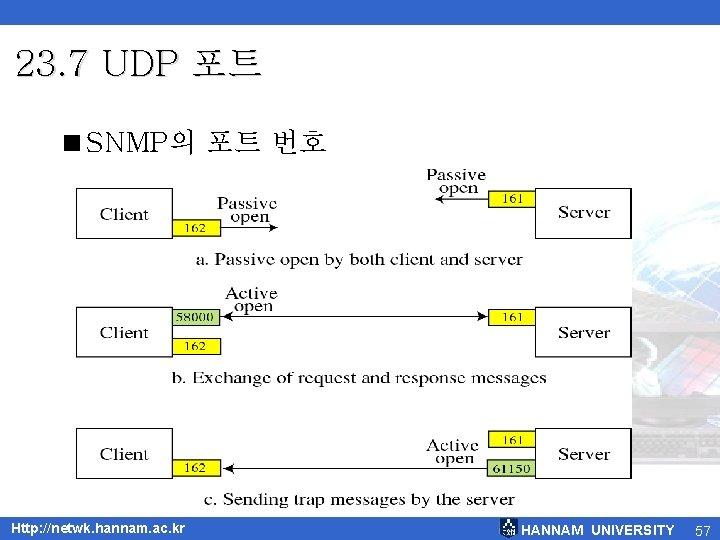 23. 7 UDP 포트 <SNMP의 포트 번호 Http: //netwk. hannam. ac. kr HANNAM UNIVERSITY