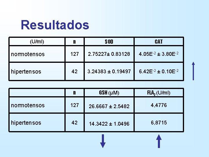 Resultados n SOD CAT normotensos 127 2. 75227± 0. 83128 4. 05 E-2 ±