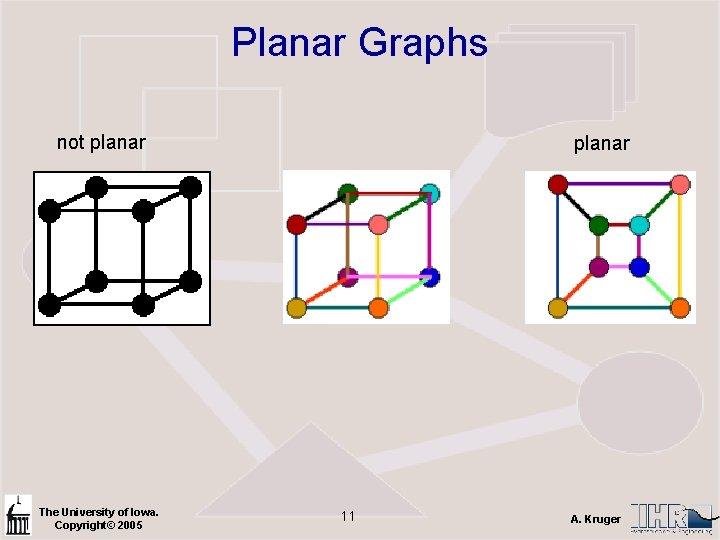 Planar Graphs not planar The University of Iowa. Copyright© 2005 planar 11 A. Kruger