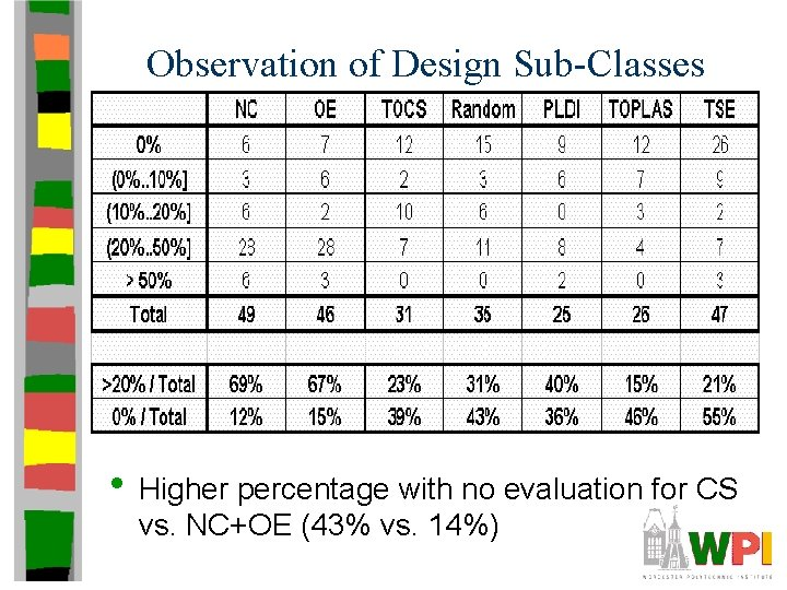Observation of Design Sub-Classes • Higher percentage with no evaluation for CS vs. NC+OE