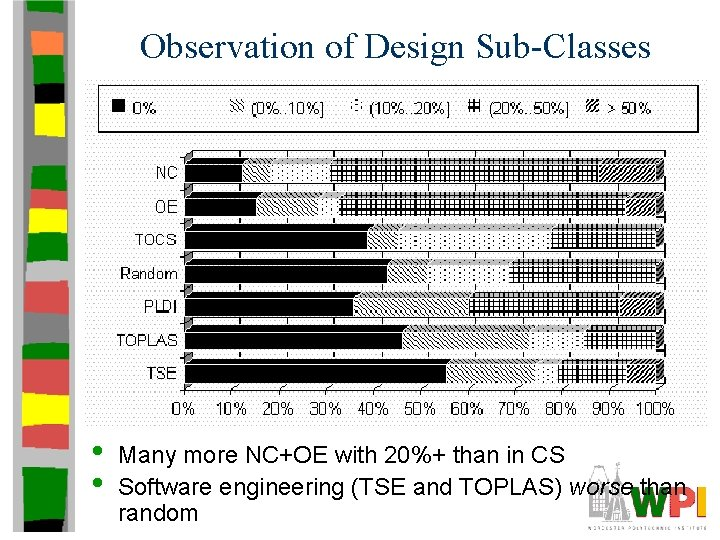 Observation of Design Sub-Classes • • Many more NC+OE with 20%+ than in CS