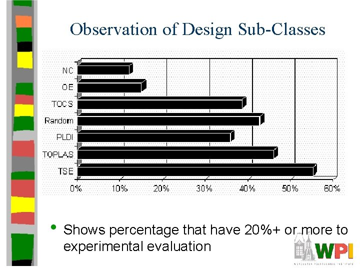 Observation of Design Sub-Classes • Shows percentage that have 20%+ or more to experimental