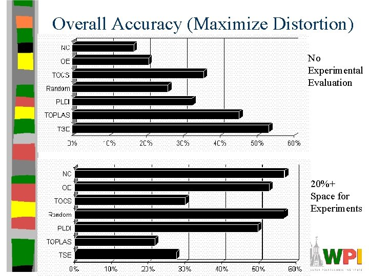 Overall Accuracy (Maximize Distortion) No Experimental Evaluation 20%+ Space for Experiments
