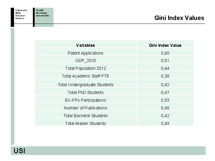Gini Index Values USI Variables Gini Index Value Patent Applications 0, 60 GDP_2010 0,