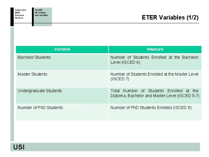 ETER Variables (1/2) Variable Measure Bachelor Students Number of Students Enrolled at the Bachelor