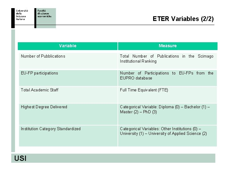 ETER Variables (2/2) Variable Measure Number of Pubblications Total Number of Publications in the