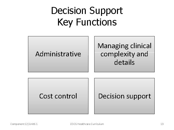 Decision Support Key Functions Administrative Managing clinical complexity and details Cost control Decision support