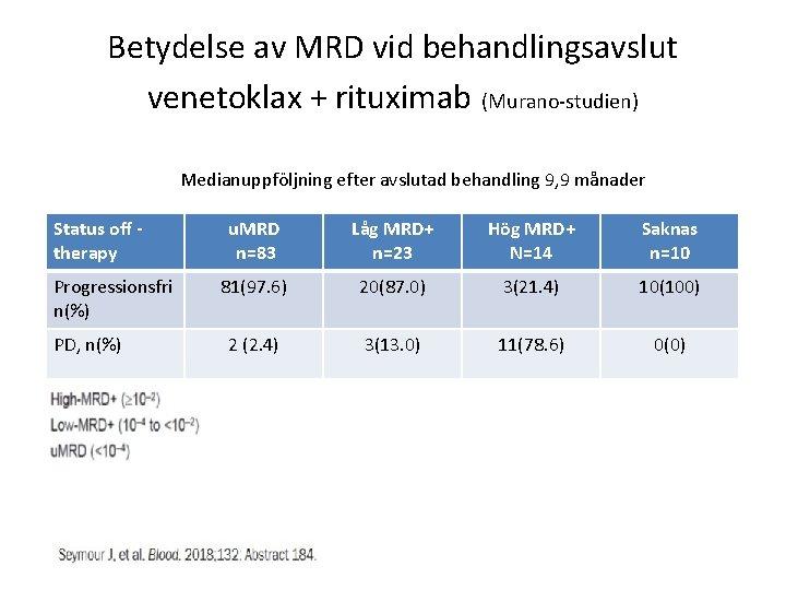 Betydelse av MRD vid behandlingsavslut venetoklax + rituximab (Murano-studien) Medianuppföljning efter avslutad behandling 9,
