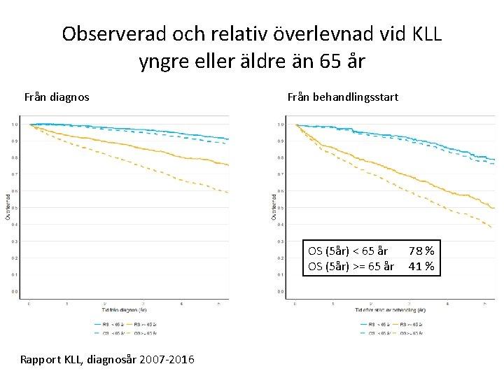 Observerad och relativ överlevnad vid KLL yngre eller äldre än 65 år Från diagnos