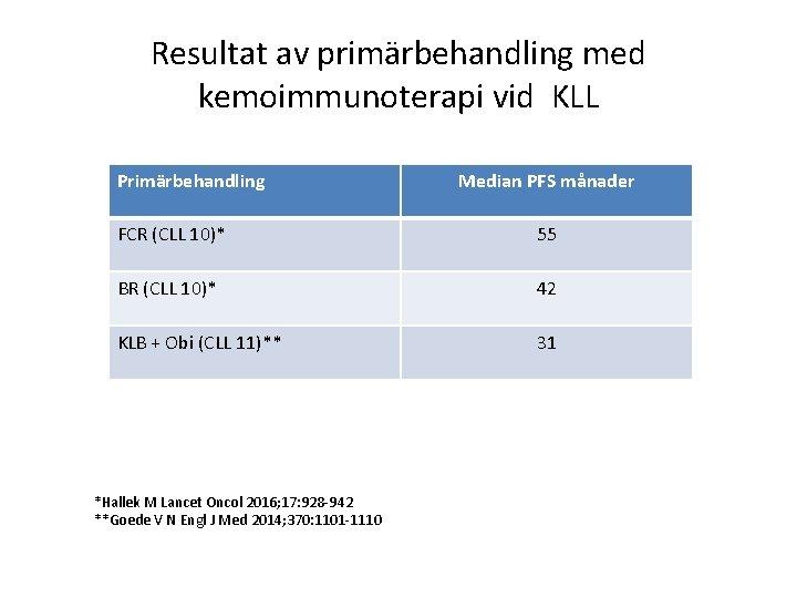 Resultat av primärbehandling med kemoimmunoterapi vid KLL Primärbehandling Median PFS månader FCR (CLL 10)*