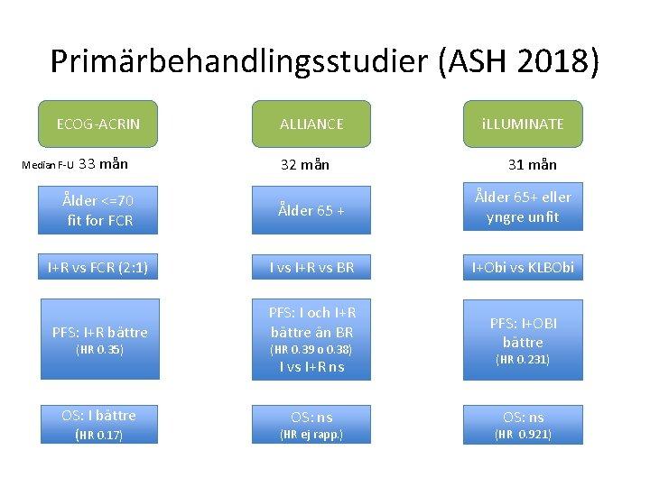 Primärbehandlingsstudier (ASH 2018) ECOG-ACRIN Median F-U 33 mån ALLIANCE 32 mån i. LLUMINATE 31