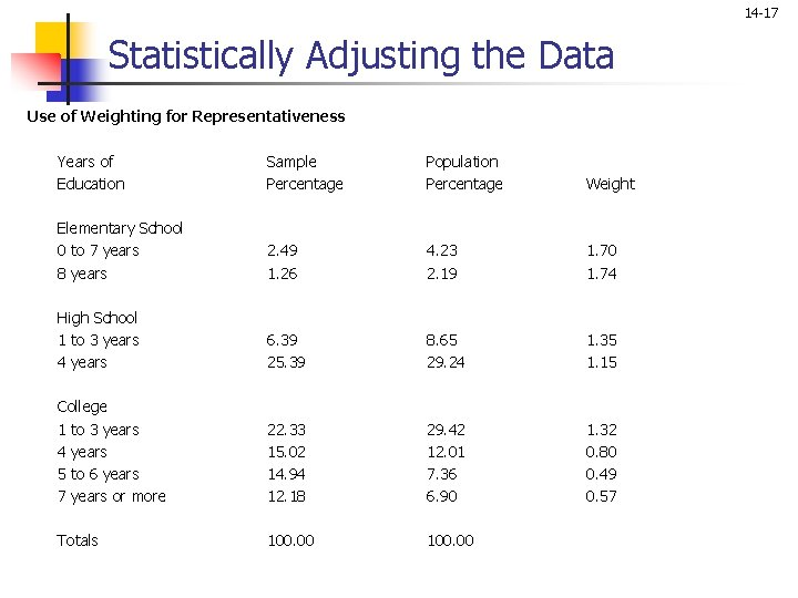 14 -17 Statistically Adjusting the Data Use of Weighting for Representativeness Years of Sample
