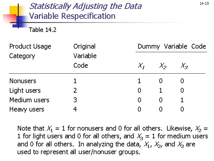 Statistically Adjusting the Data 14 -19 Variable Respecification Table 14. 2 Product Usage Category
