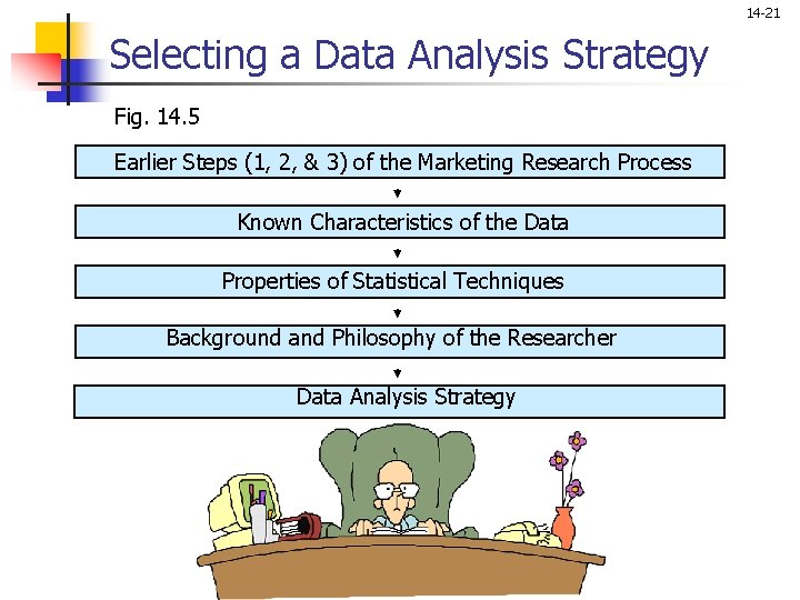 14 -21 Selecting a Data Analysis Strategy Fig. 14. 5 Earlier Steps (1, 2,