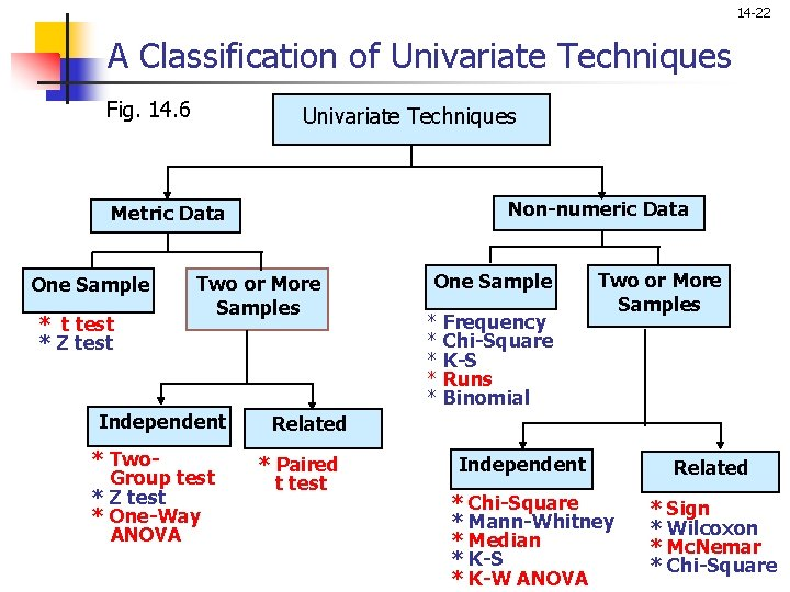 14 -22 A Classification of Univariate Techniques Fig. 14. 6 Univariate Techniques Non-numeric Data