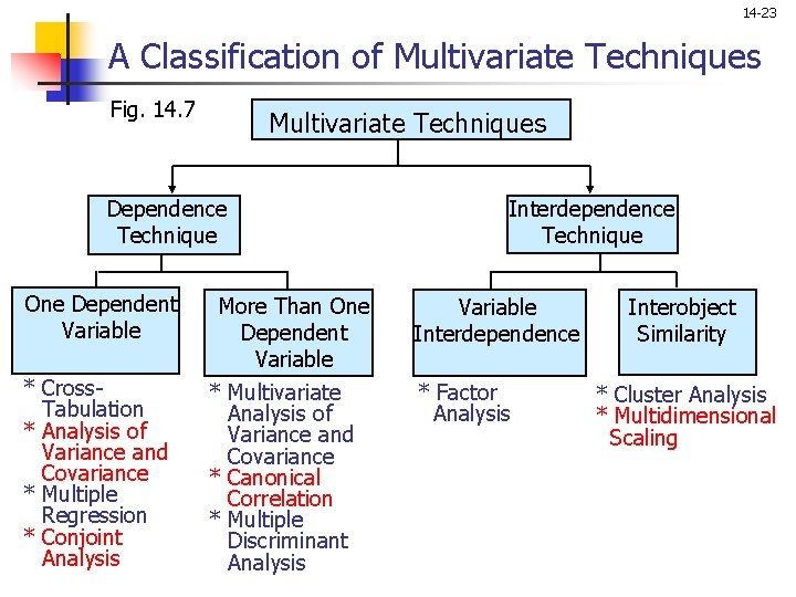 14 -23 A Classification of Multivariate Techniques Fig. 14. 7 Multivariate Techniques Dependence Technique