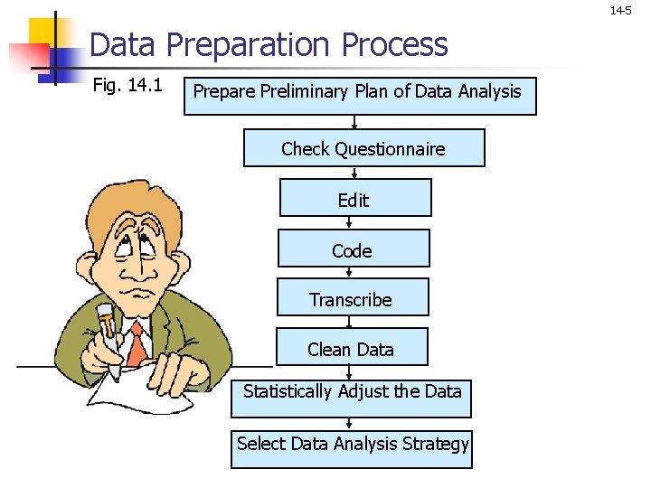 14 -5 Data Preparation Process Fig. 14. 1 Prepare Preliminary Plan of Data Analysis