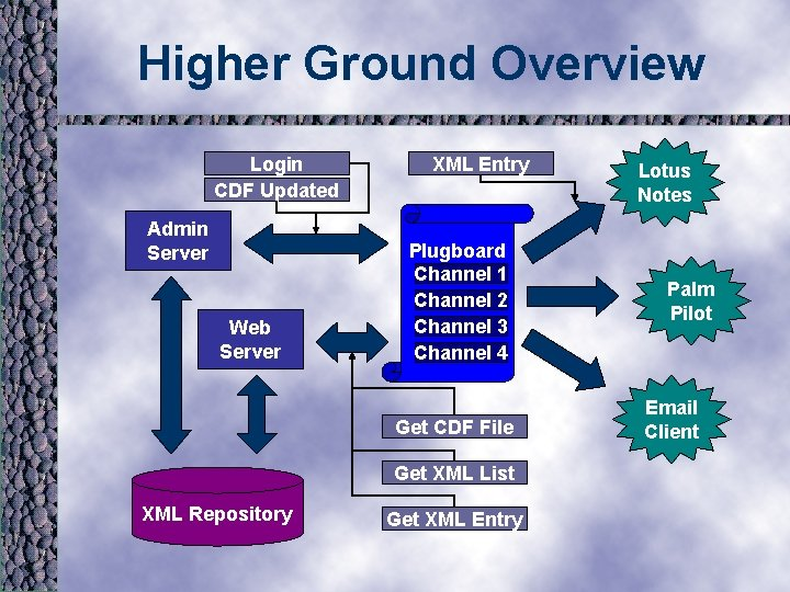 Higher Ground Overview Login CDF Updated Admin Server Web Server XML Entry Plugboard Channel