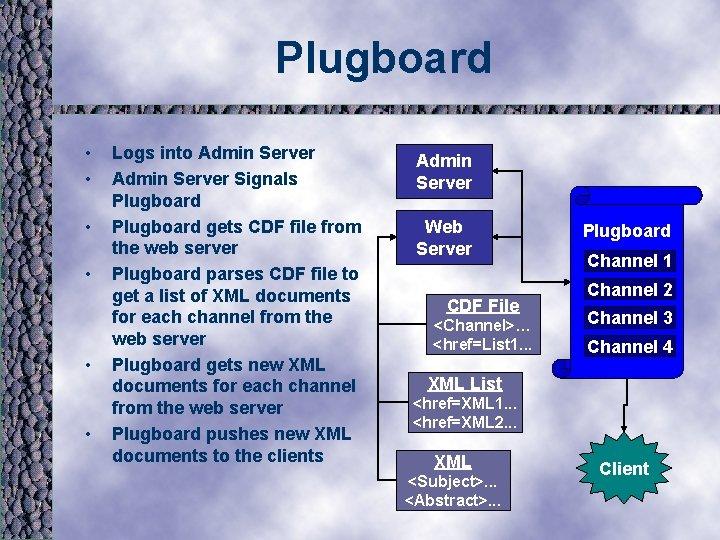 Plugboard • • • Logs into Admin Server Signals Plugboard gets CDF file from